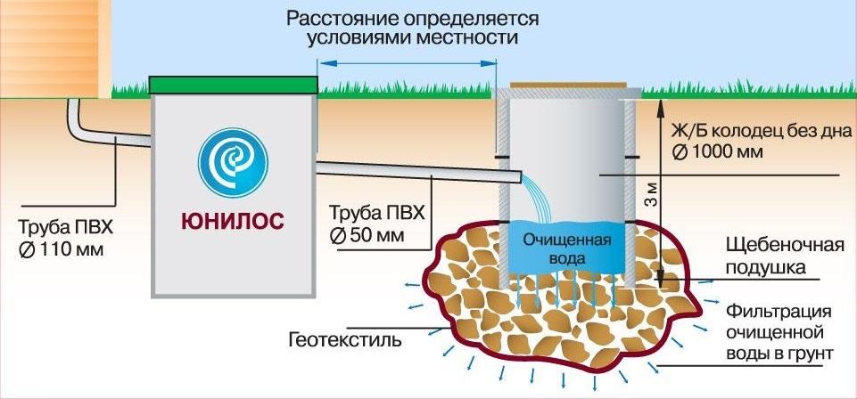 Сброс очищенной воды в дренирующий колодец их ж/б колец или инфильтратор