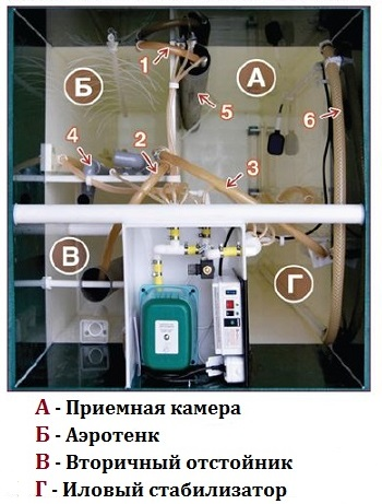 Устройство и принцип работы септика Юнилос - Астра