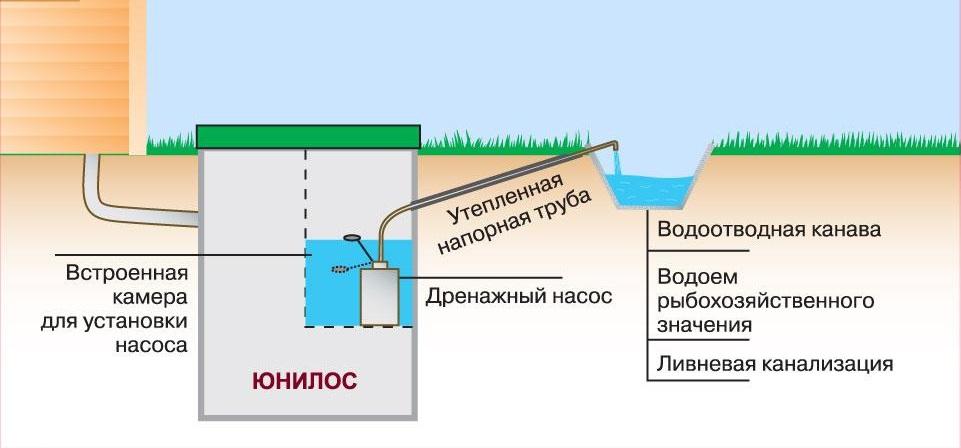 Сброс очищенной воды на рельеф местности или ливневую канаву, применяется на участке с высоким уровнем грунтовых вод