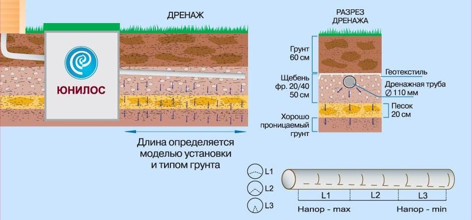 Сброс очищенной воды в дренажную траншею или поле фильтрации. Применяется преимущественно в песчаном грунте.