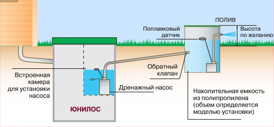 Монтаж Юнилос Астра с отводом очищенной воды в накопительную емкость, с использованием для бытовых нужд